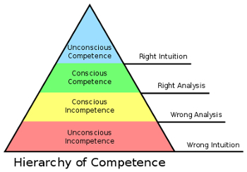 Pyramidal model of the competence hierarchy